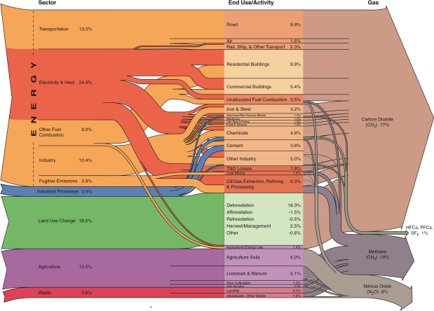 world_greenhouse_gas_emissions_flowchart